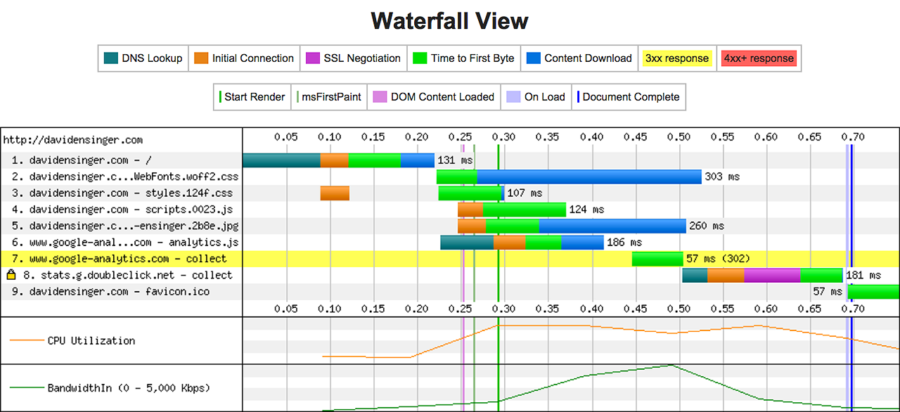 Initial Webpagetest waterfall chart results for davidensinger.com